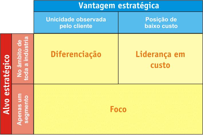 Diagrama estratégia competitiva
