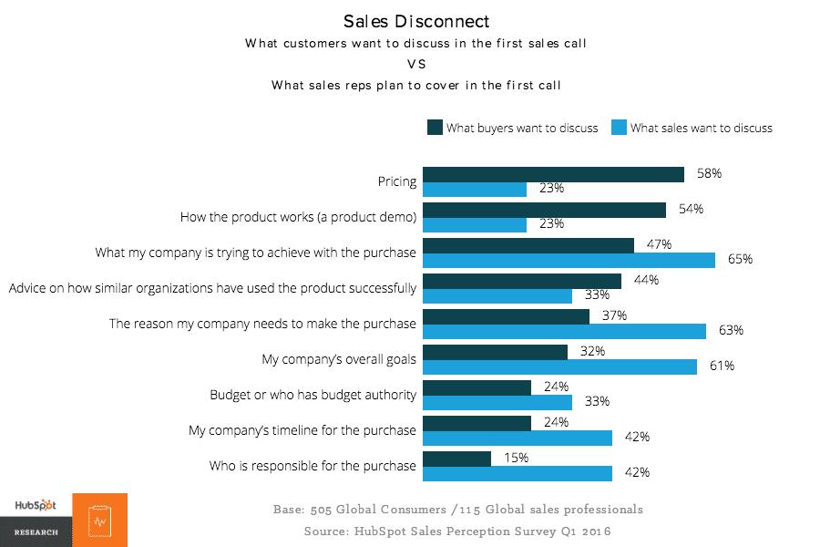Pesquisa Hubspot sobre prospecção de vendas