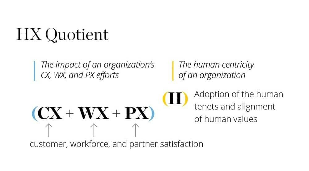 Representação do quociente da Human Experience