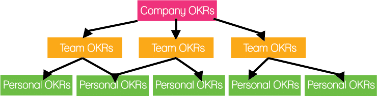 Esquema metodologia OKR