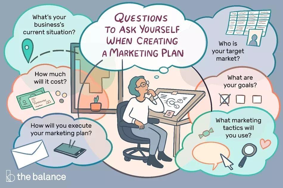 Ilustração do processo de planejamento de marketing