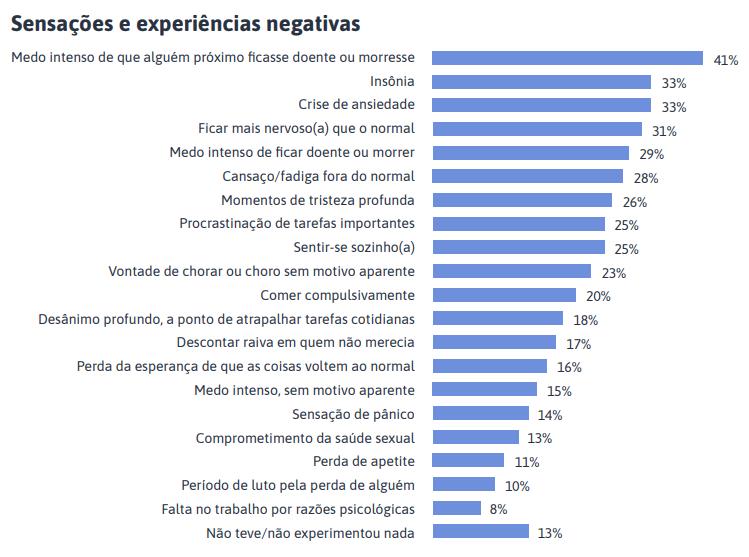 Gráfico sobre sensações e experiências negativas com marcas
