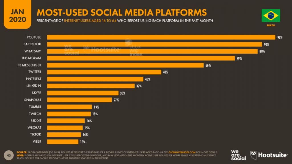 Redes sociais mais suadas no Brasil