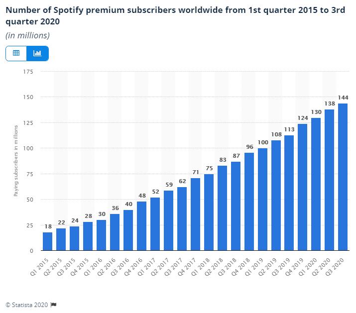 Número de assinantes do Spotify