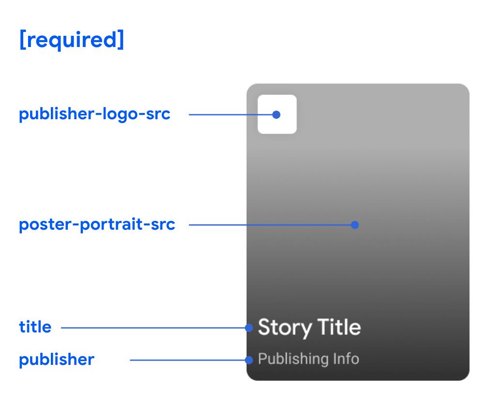 Como deve ser um Web Stories