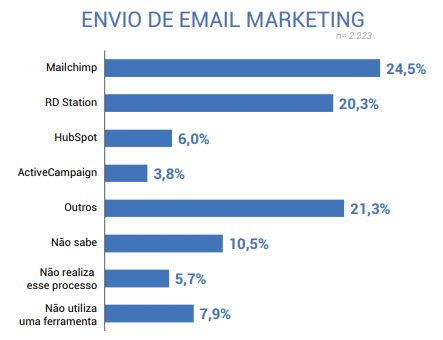 Principais ferramentas de email marketing