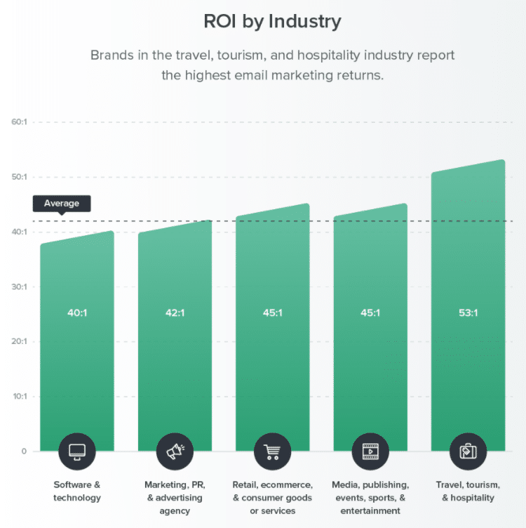 ROI do email markeitng