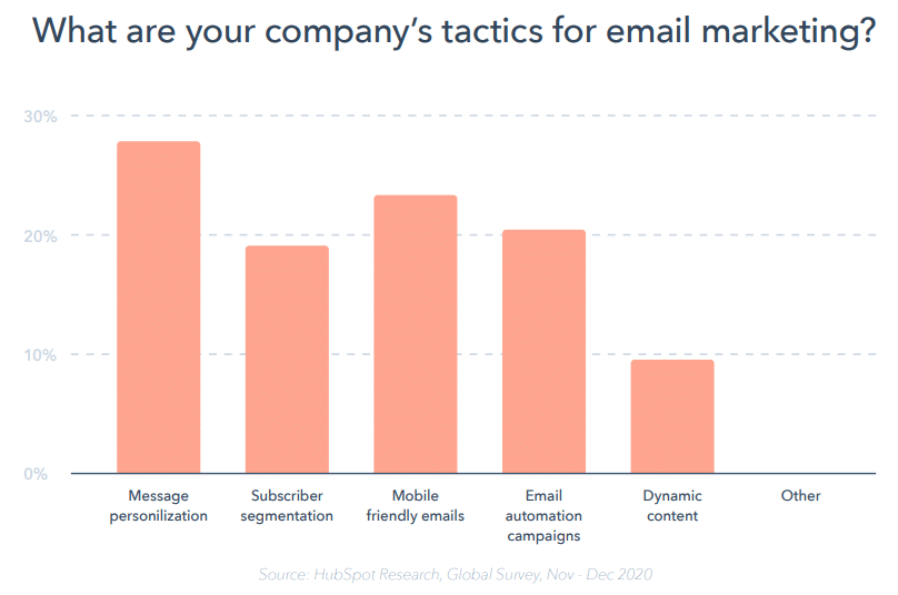 Principais táticas de email marketing