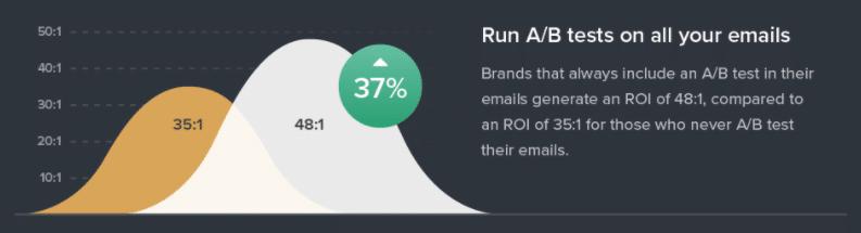 Testes A/B em email