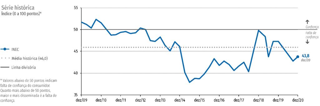mudanças no mercado brasileiro