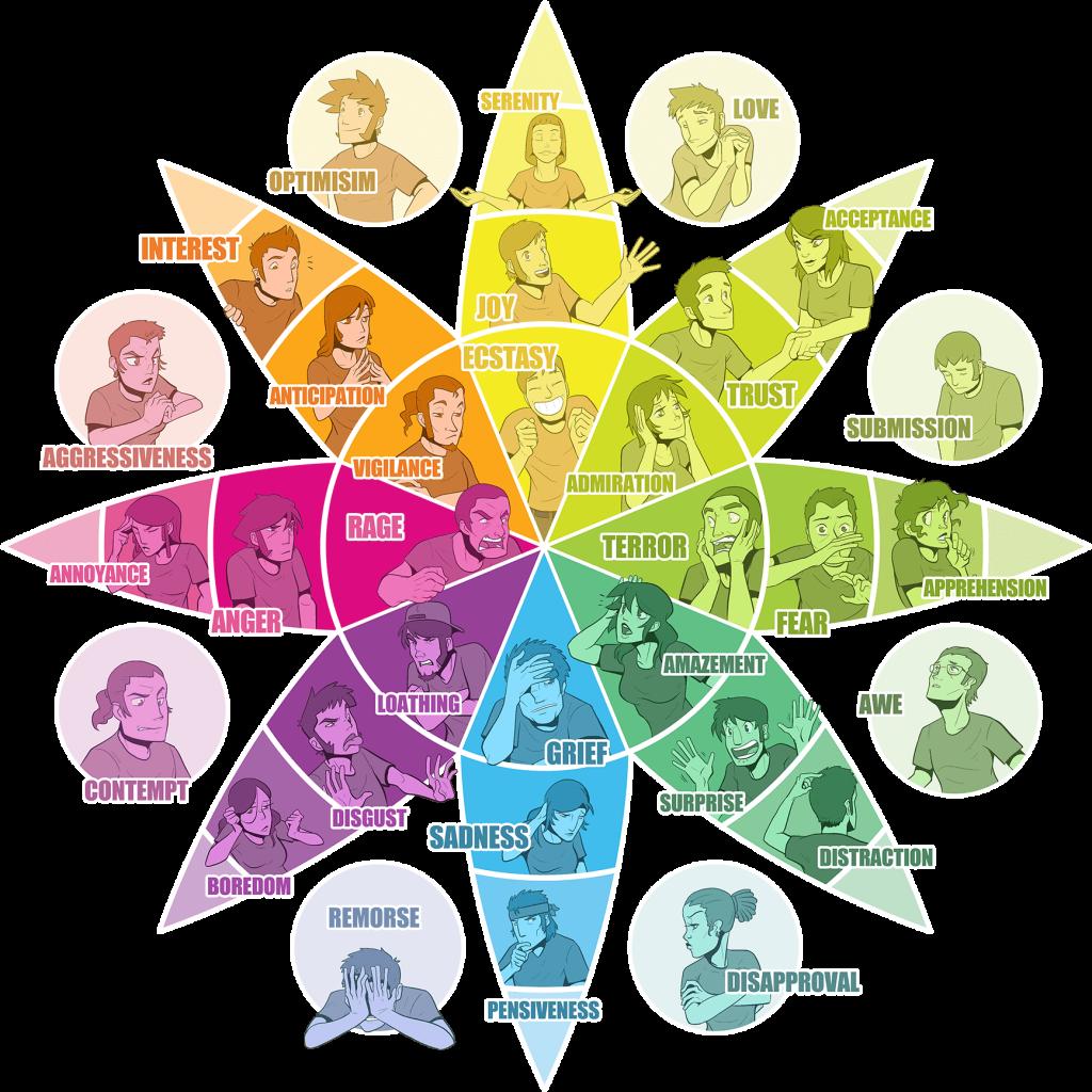 psicologia das cores: roda das emoções