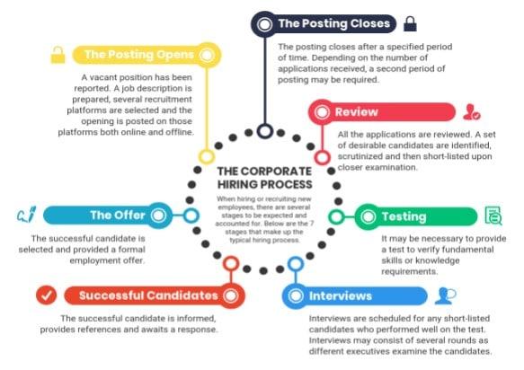 diagrama de processos