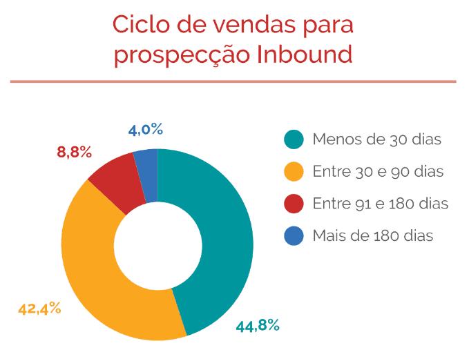 Ciclo de vendas para prospecção Inbound