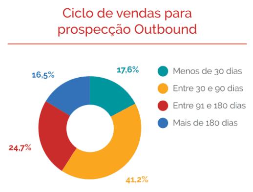 Ciclo de vendas para prospecção Outbound
