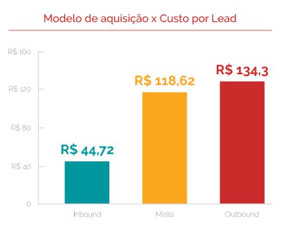 Modelo de aquisição x custo de lead