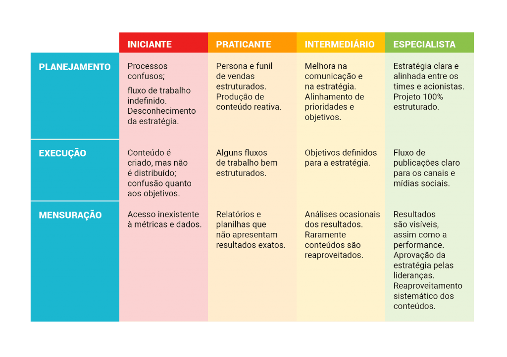 Modelo de Maturidade de operações de conteúdo