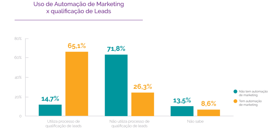 Uso de automação de marketing x qualificação de leads