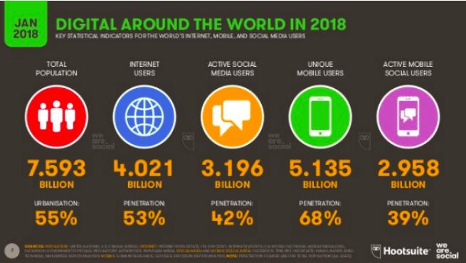 digital ao redor do mundo