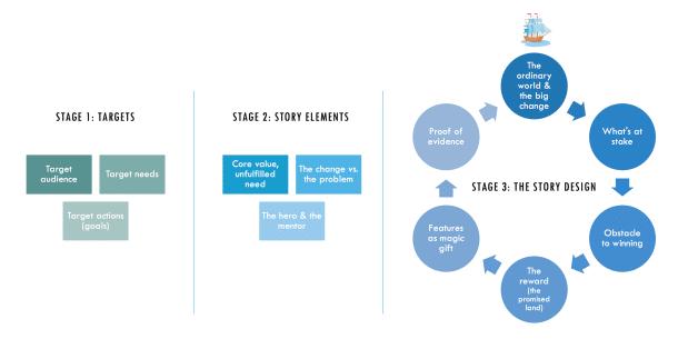 O modelo de storytelling estratégico