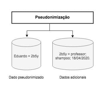 dados pessoais sensiveis