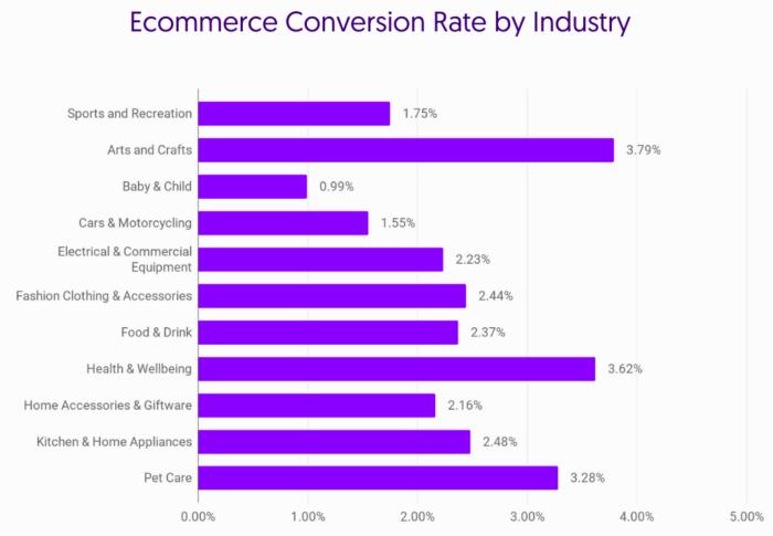 taxa-de-conversao-e-commerce-1