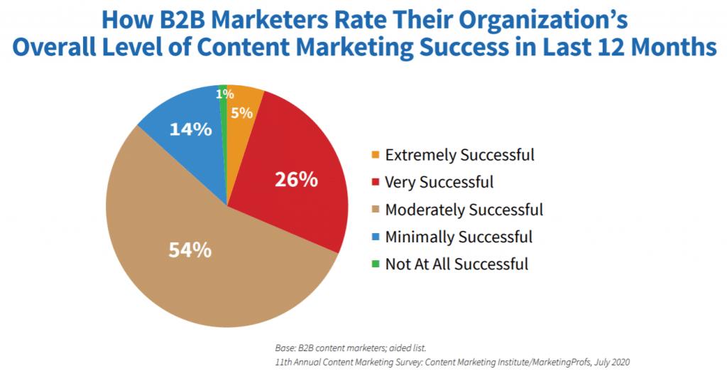 seu marketing de conteúdo não funciona saiba por que