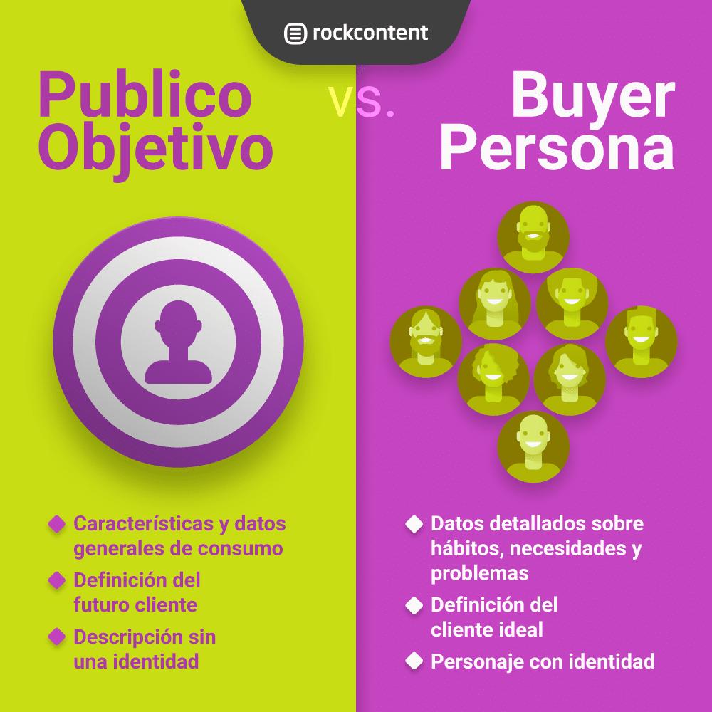 buyer persona vs publico objetivo