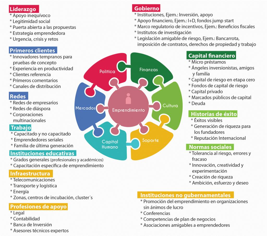 qué es un ecosistema emprendedor
