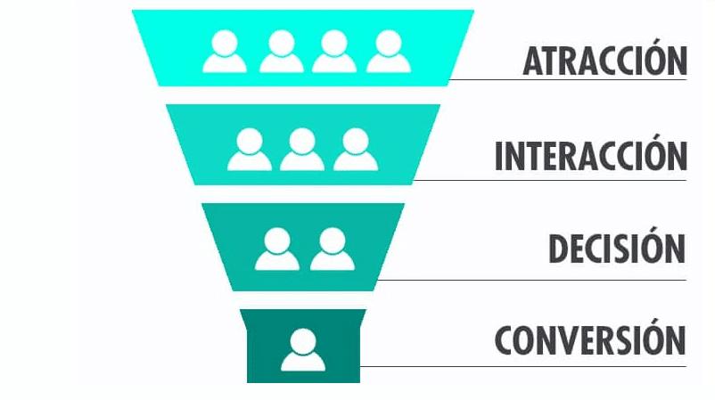 embudo de conversión estrategia de contenidos
