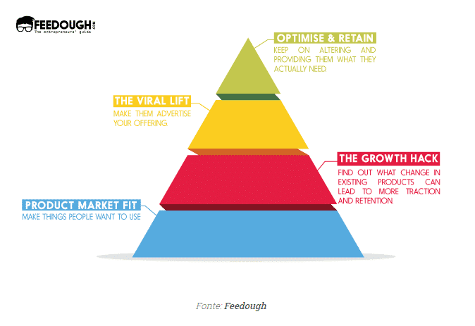 fases del growth hacking