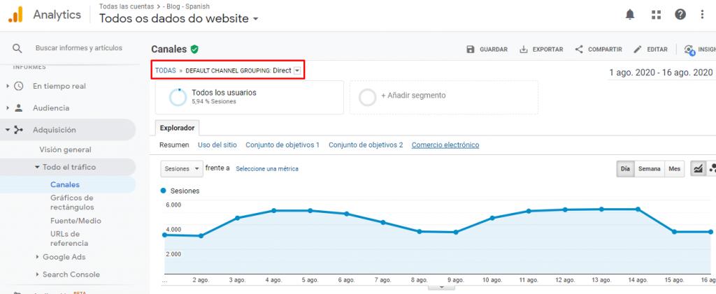 tráfico web google analytics directo