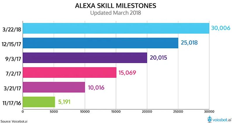 milestones de habilidades de Alexa