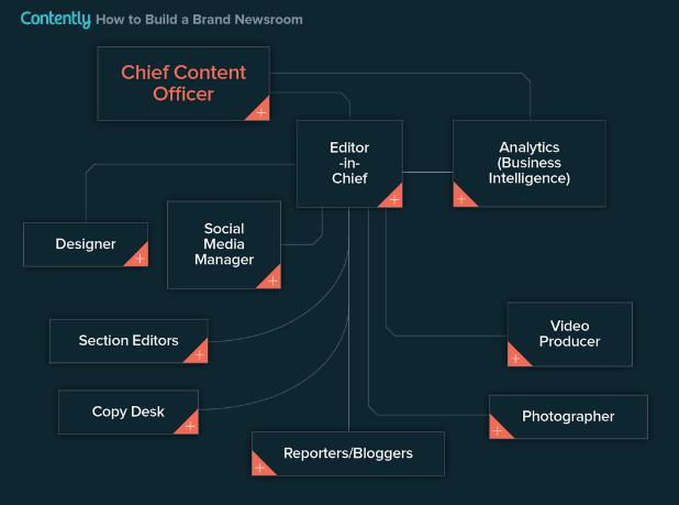 brand-publisher-newsroom