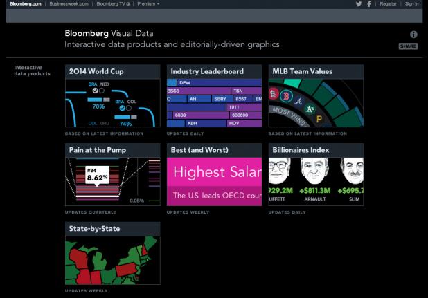 Bloomberg Visual Data