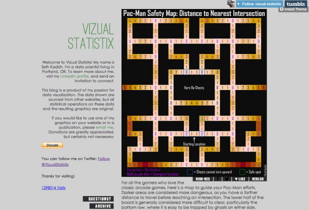 Vizual Statistix