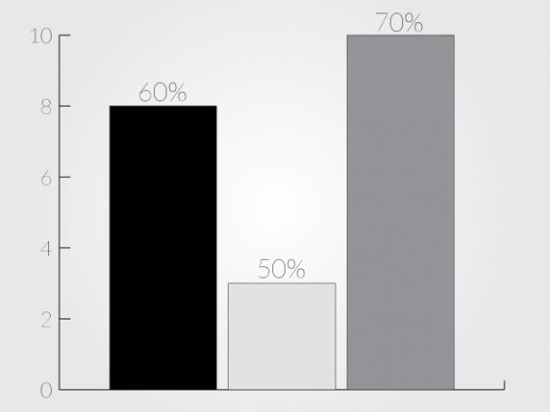 inaccurate-charts