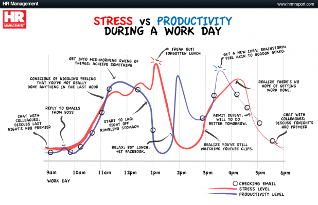 Stress vs. Productivity in a Work Day