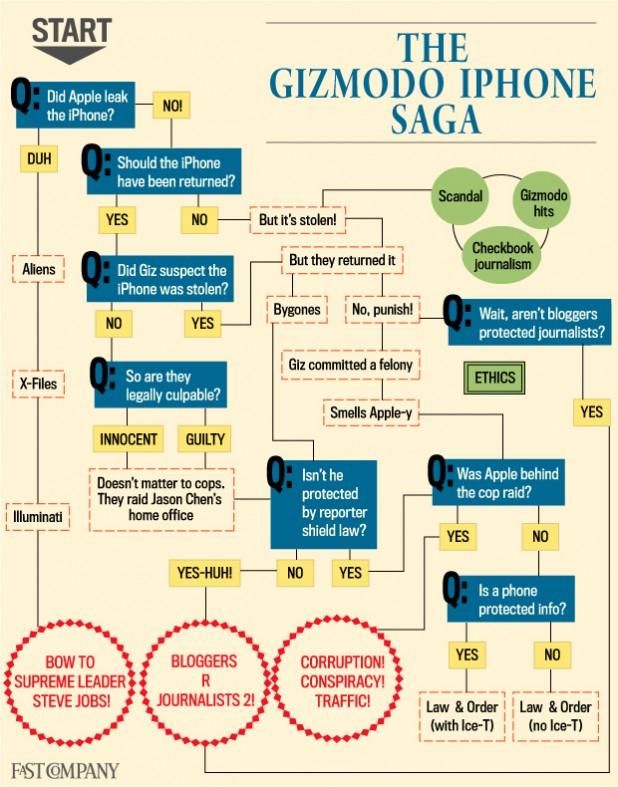 Choose Your Own Adventure: The Gizmodo iPhone Saga