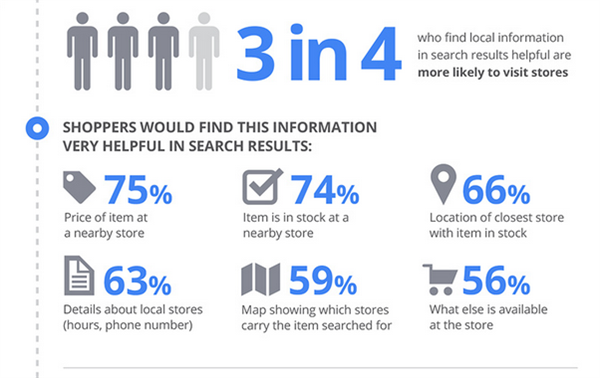 This infographic by Salesforce.com debunks some common in-store to digital shopping myths. by Stephen Zorio