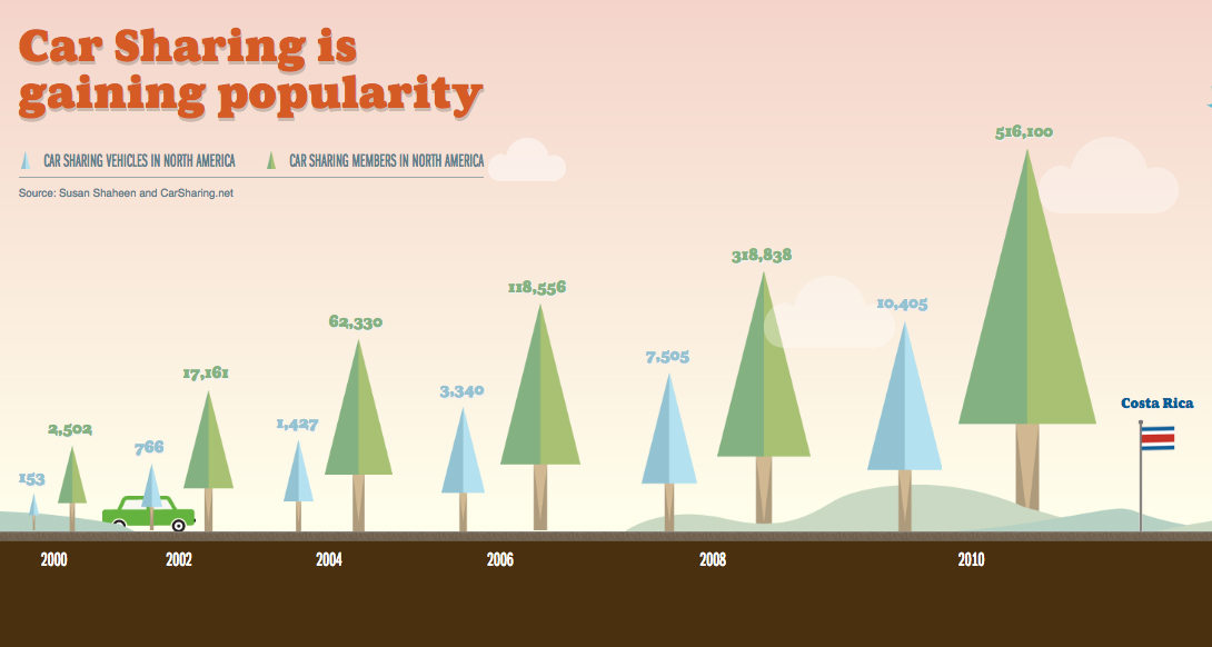infographic, courtesy of CarSharing.