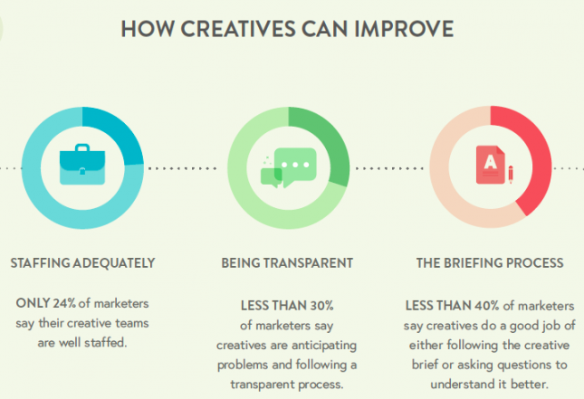 how-creatives-can-improve