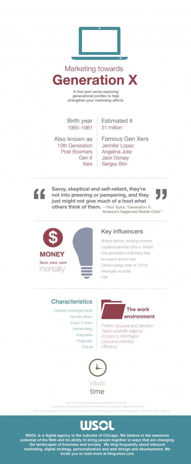 Marketing towards Gen Xers Blog