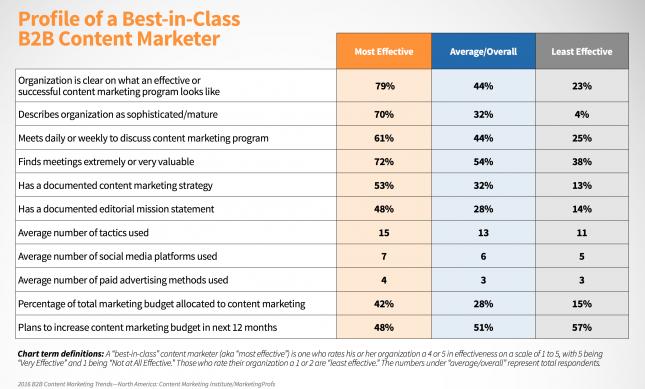 Habits of effective content marketeres: strategic planning