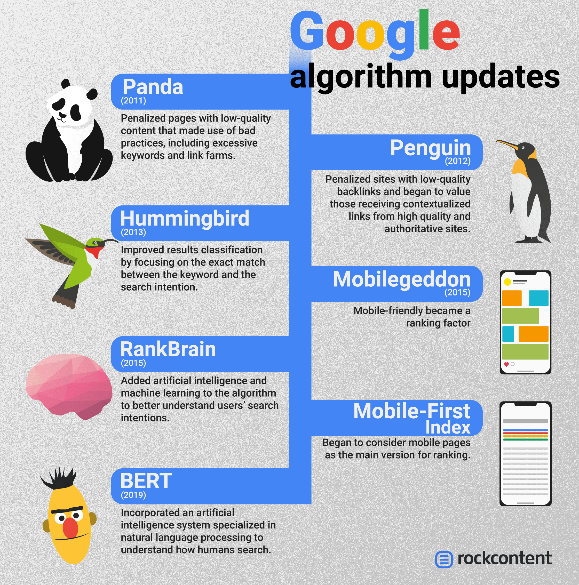 Google's algorithm and updates