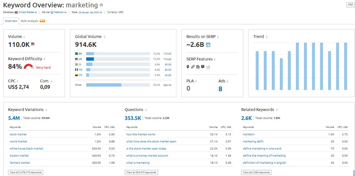semrush keyword tool