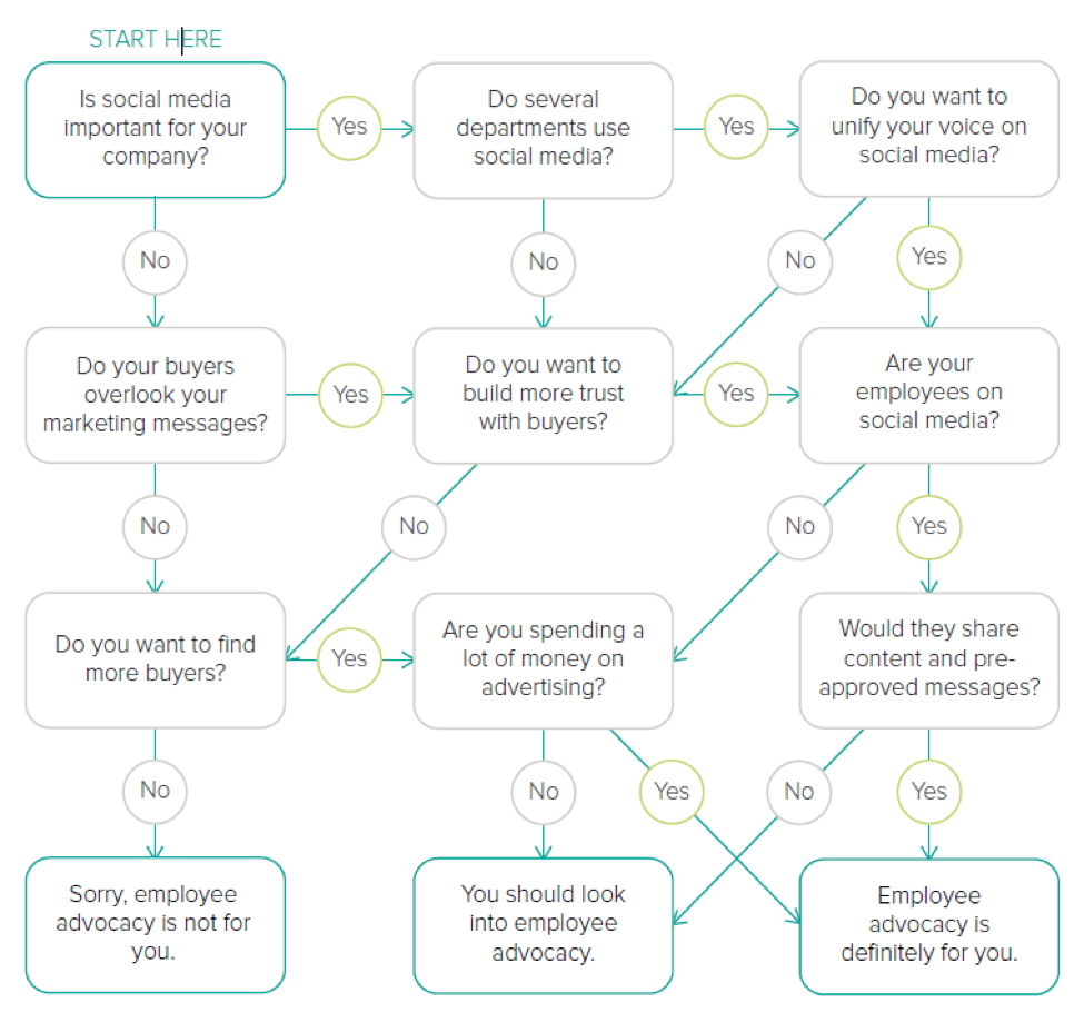Social-Selling-Quiz