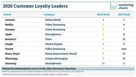 customer loyalty leaders