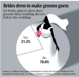 bride dress infographic
