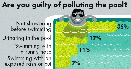 Are you guilty of polluting the pool? infographic