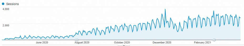 google analytics from 2020 to 2021